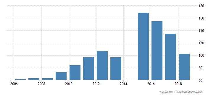 australia gross enrolment ratio post secondary non tertiary female percent wb data