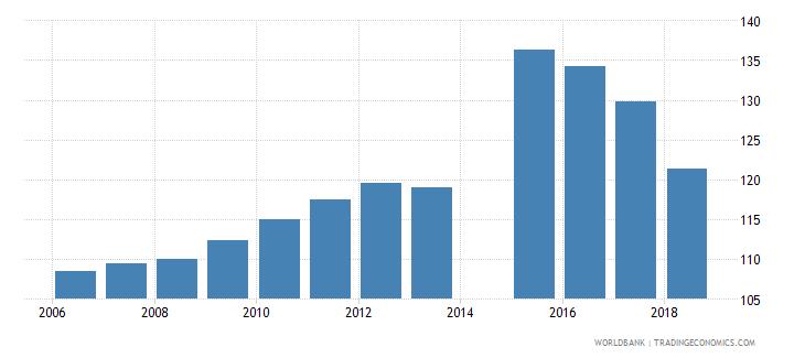 australia gross enrolment ratio primary to tertiary female percent wb data