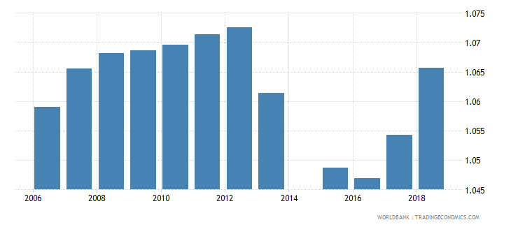 australia gross enrolment ratio primary to tertiary gender parity index gpi wb data