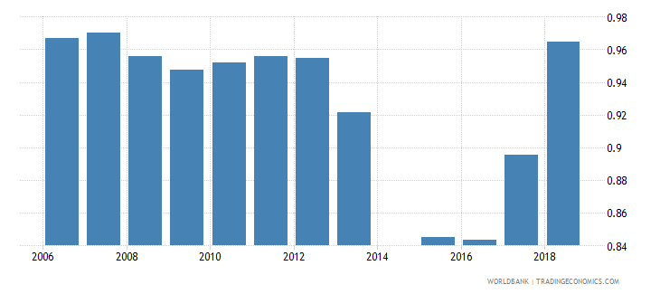 australia gross enrolment ratio upper secondary gender parity index gpi wb data