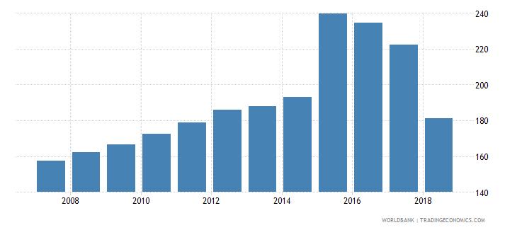 australia gross enrolment ratio upper secondary male percent wb data
