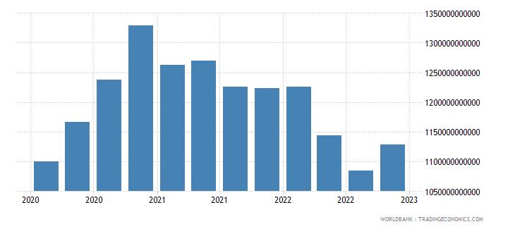 australia gross ext debt pos  all sectors long term all instruments usd wb data