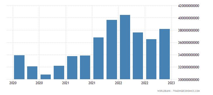 australia gross ext debt pos  all sectors short term all instruments usd wb data
