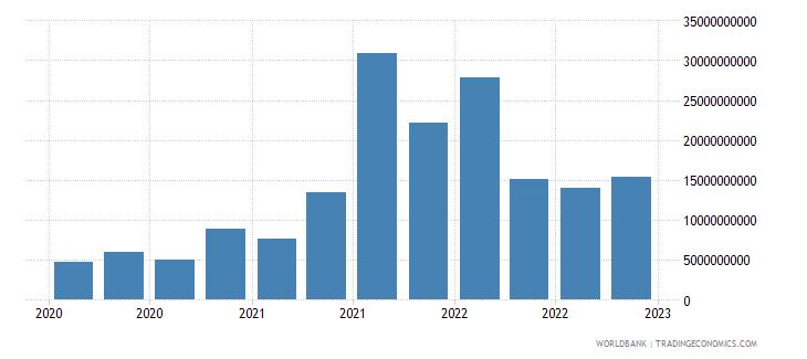 australia gross ext debt pos  central bank all maturities all instruments usd wb data