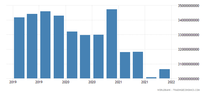 australia gross ext debt pos  deposit taking corp  exc cb long term all instruments usd wb data