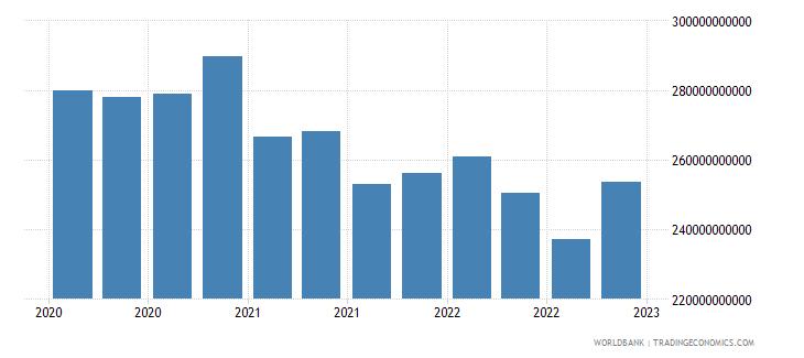 australia gross ext debt pos  deposit taking corp  exc cb long term debt securities usd wb data