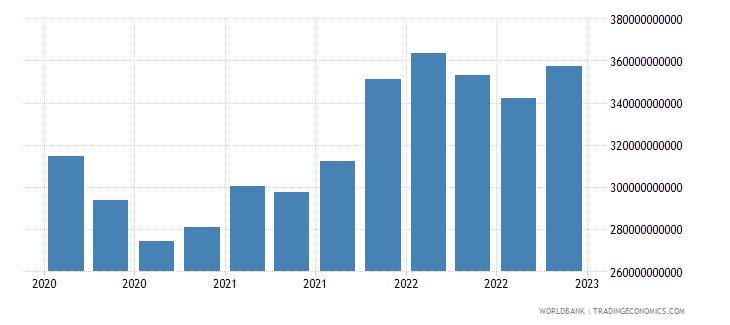 australia gross ext debt pos  deposit taking corp  exc cb short term all instruments usd wb data