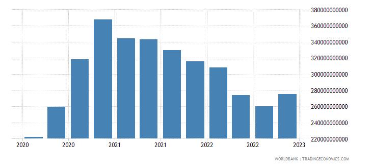 australia gross ext debt pos  general government all maturities all instruments usd wb data
