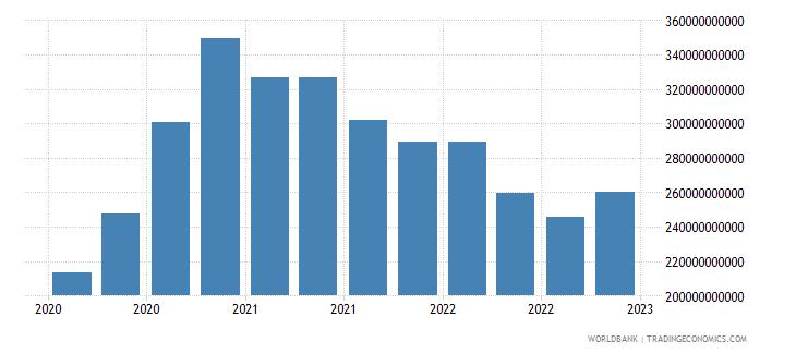 australia gross ext debt pos  general government long term debt securities usd wb data