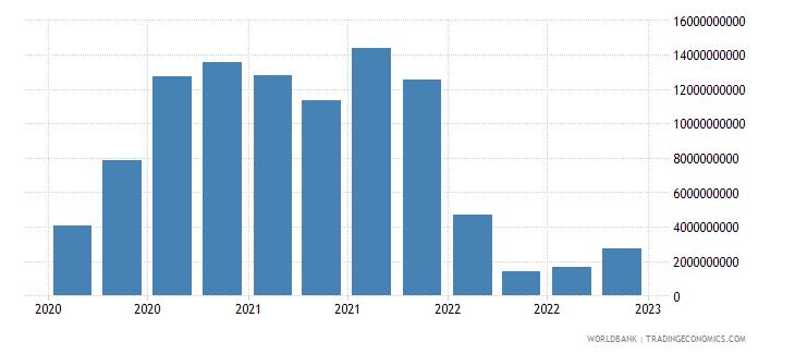 australia gross ext debt pos  general government short term debt securities usd wb data