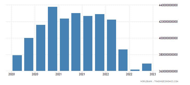 australia gross ext debt pos  other sectors all maturities all instruments usd wb data