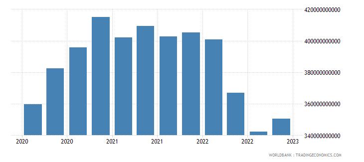 australia gross ext debt pos  other sectors long term all instruments usd wb data