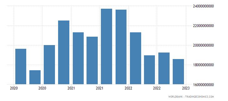 australia gross ext debt pos  other sectors short term all instruments usd wb data