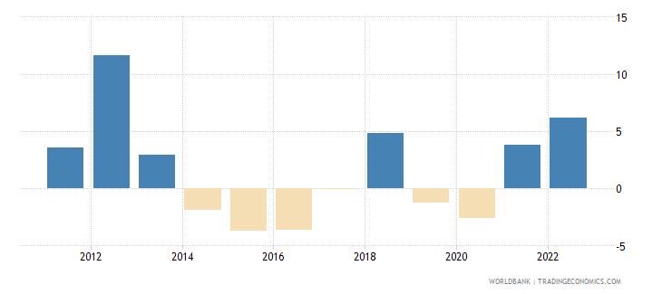 australia gross fixed capital formation annual percent growth wb data
