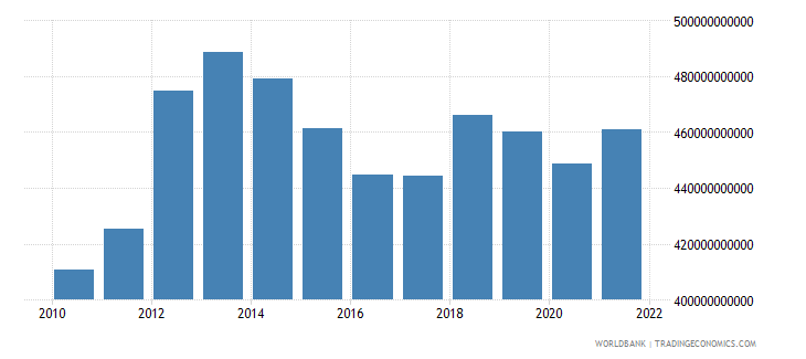 australia gross fixed capital formation constant lcu wb data
