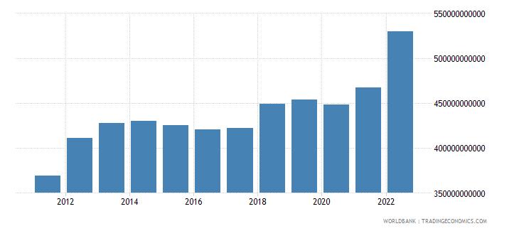 australia gross fixed capital formation current lcu wb data