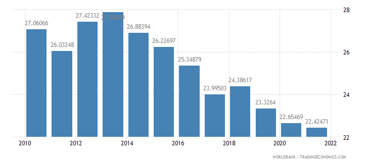 australia gross fixed capital formation percent of gdp wb data