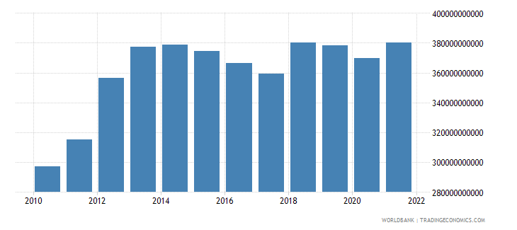australia gross fixed capital formation private sector current lcu wb data
