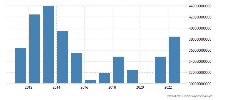 australia gross fixed capital formation us dollar wb data