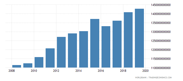 australia gross national expenditure constant 2000 us dollar wb data