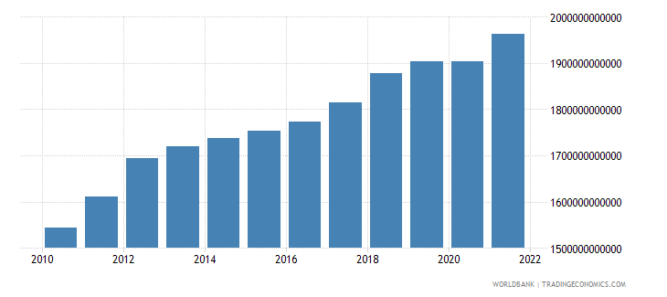 australia gross national expenditure constant lcu wb data
