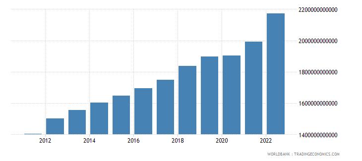 australia gross national expenditure current lcu wb data