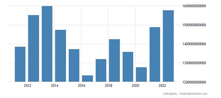 australia gross national expenditure us dollar wb data