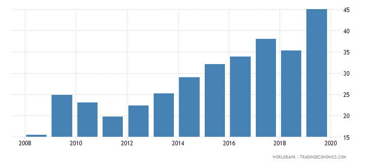australia gross portfolio equity assets to gdp percent wb data