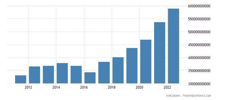 australia gross savings current lcu wb data