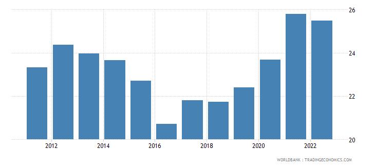 australia gross savings percent of gdp wb data