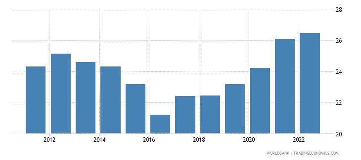 australia gross savings percent of gni wb data