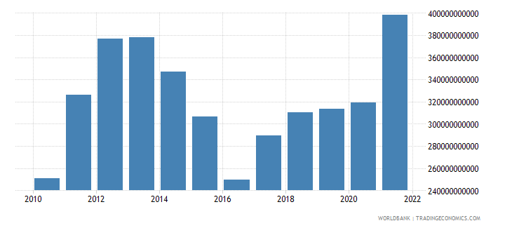 australia gross savings us dollar wb data