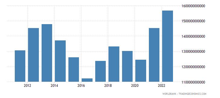 australia gross value added at factor cost us dollar wb data