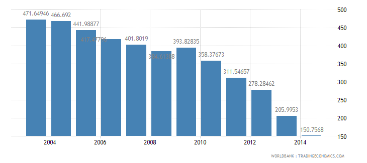 australia health expenditure total percent of gdp wb data