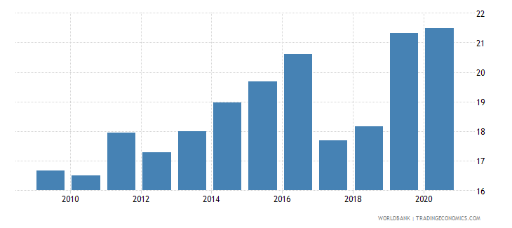 australia high technology exports percent of manufactured exports wb data