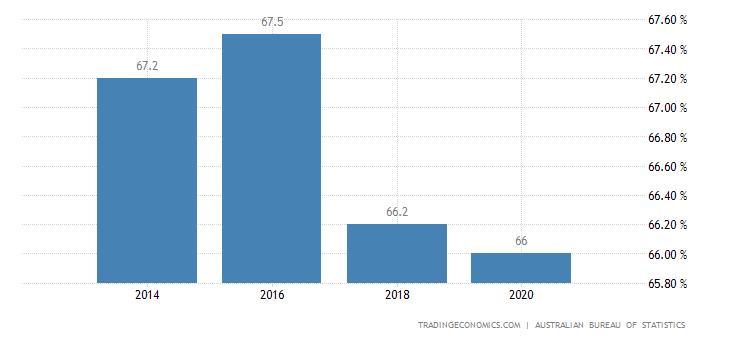 Australia Home Ownership Rate