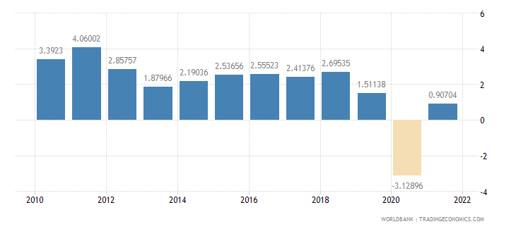 australia household final consumption expenditure annual percent growth wb data