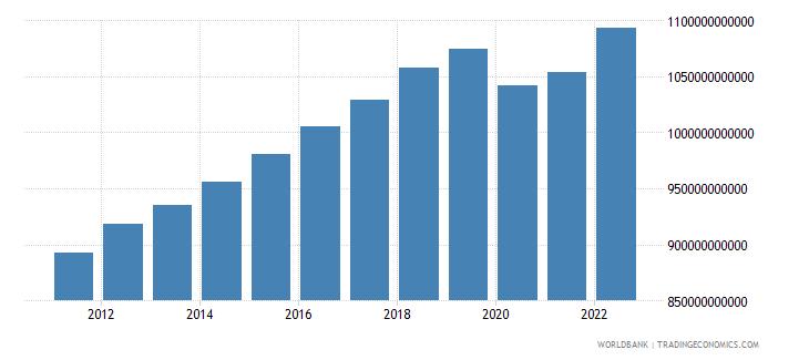 australia household final consumption expenditure constant lcu wb data