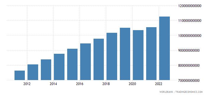 australia household final consumption expenditure current lcu wb data