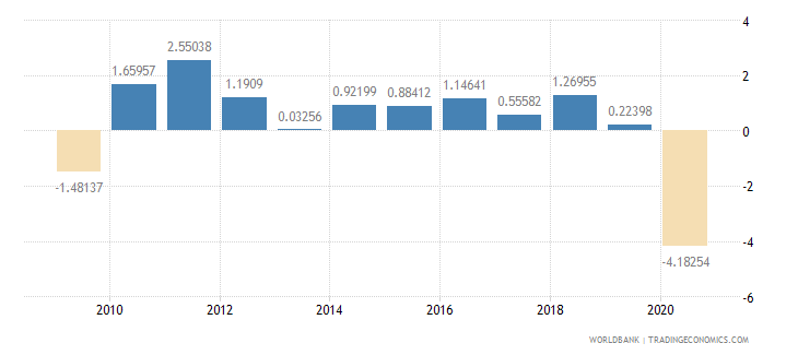 australia household final consumption expenditure per capita growth annual percent wb data