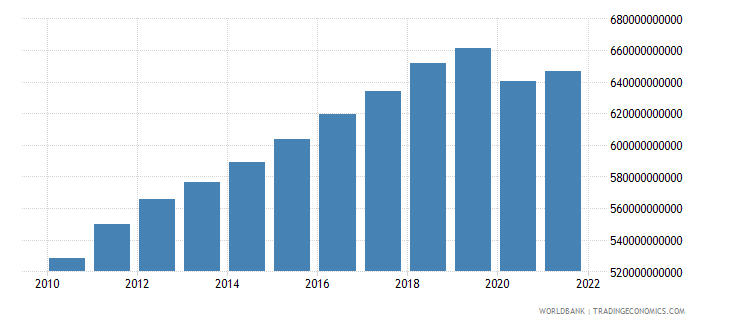 australia household final consumption expenditure ppp constant 2005 international dollar wb data