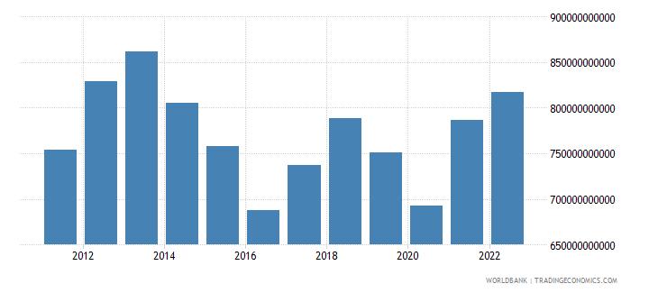 australia household final consumption expenditure us dollar wb data