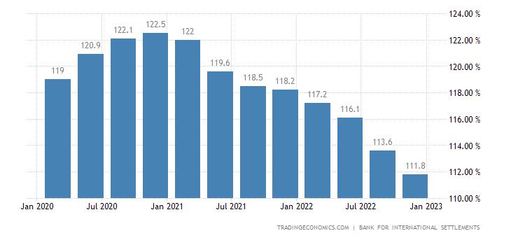 Australia Households Debt To GDP