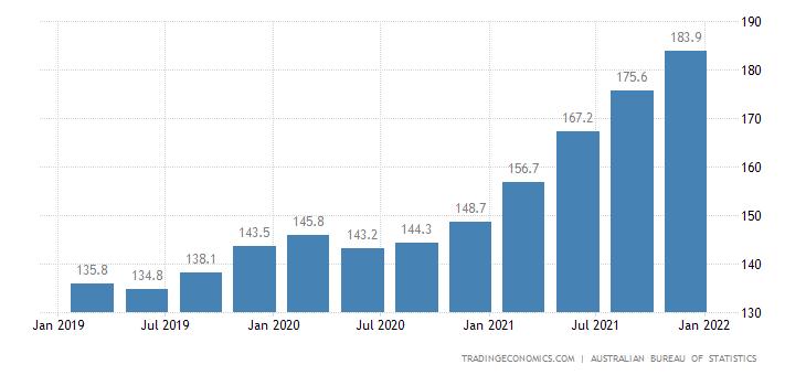 Australia House Price Index QoQ