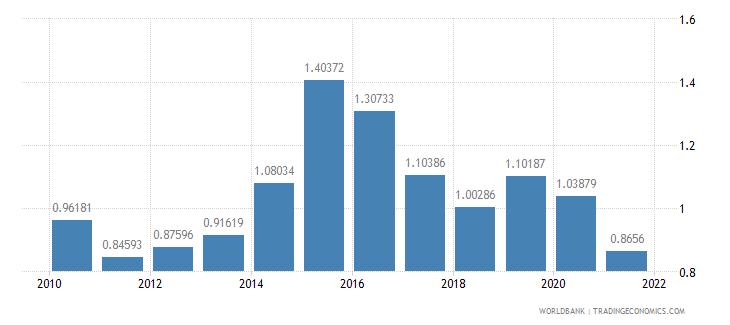 australia ict goods exports percent of total goods exports wb data