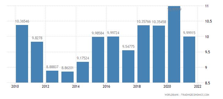 australia ict goods imports percent total goods imports wb data