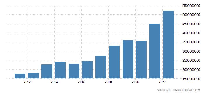australia ict service exports bop us dollar wb data