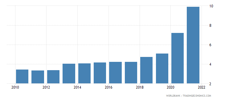 australia ict service exports percent of service exports bop wb data