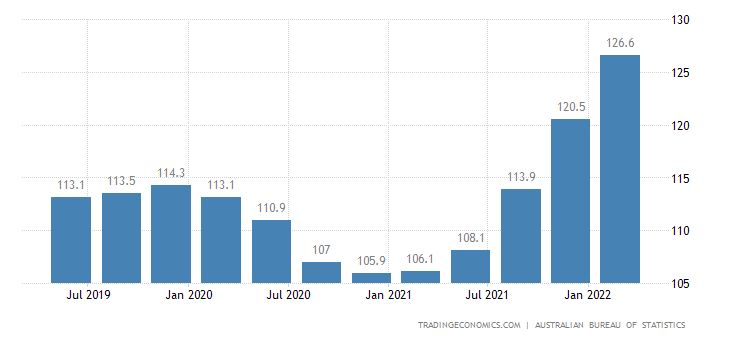Australia Import Prices