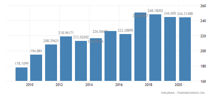 australia import volume index 2000  100 wb data